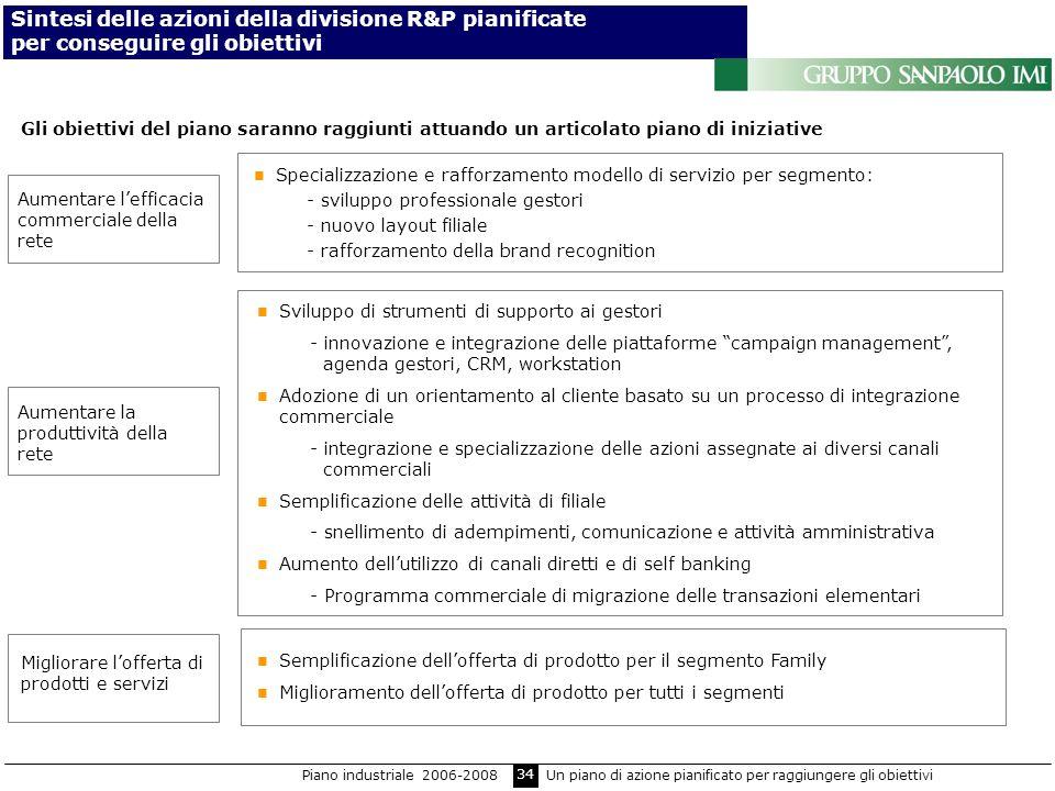 Sintesi delle azioni della divisione R&P pianificate per conseguire gli obiettivi