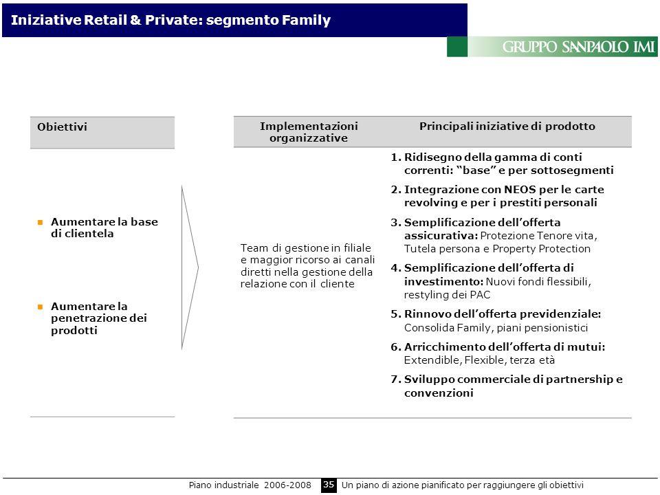 Iniziative Retail & Private: segmento Family