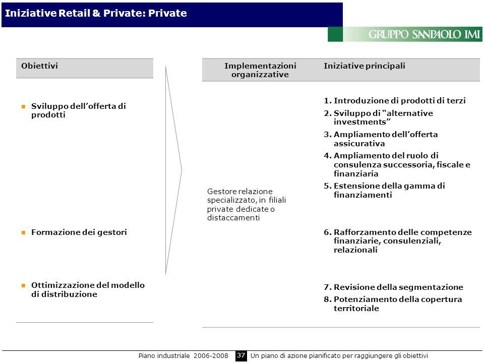 Iniziative Retail & Private: Private