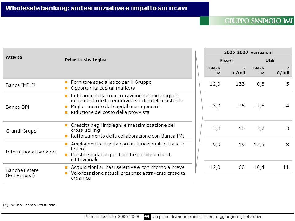 Wholesale banking: sintesi iniziative e impatto sui ricavi