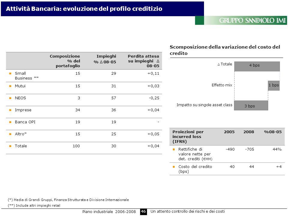 Attività Bancaria: evoluzione del profilo creditizio