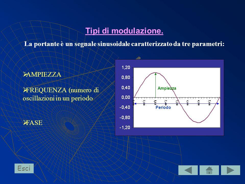 La portante è un segnale sinusoidale caratterizzato da tre parametri: