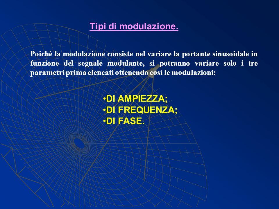 Tipi di modulazione. DI AMPIEZZA; DI FREQUENZA; DI FASE.