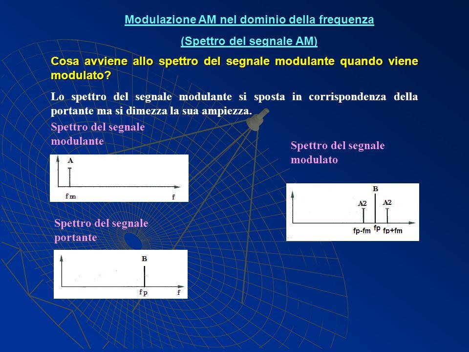 Modulazione AM nel dominio della frequenza (Spettro del segnale AM)