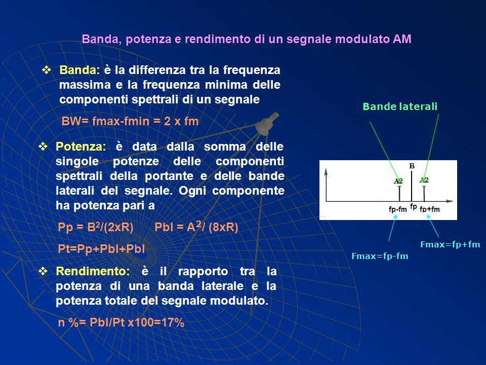 Banda, potenza e rendimento di un segnale modulato AM