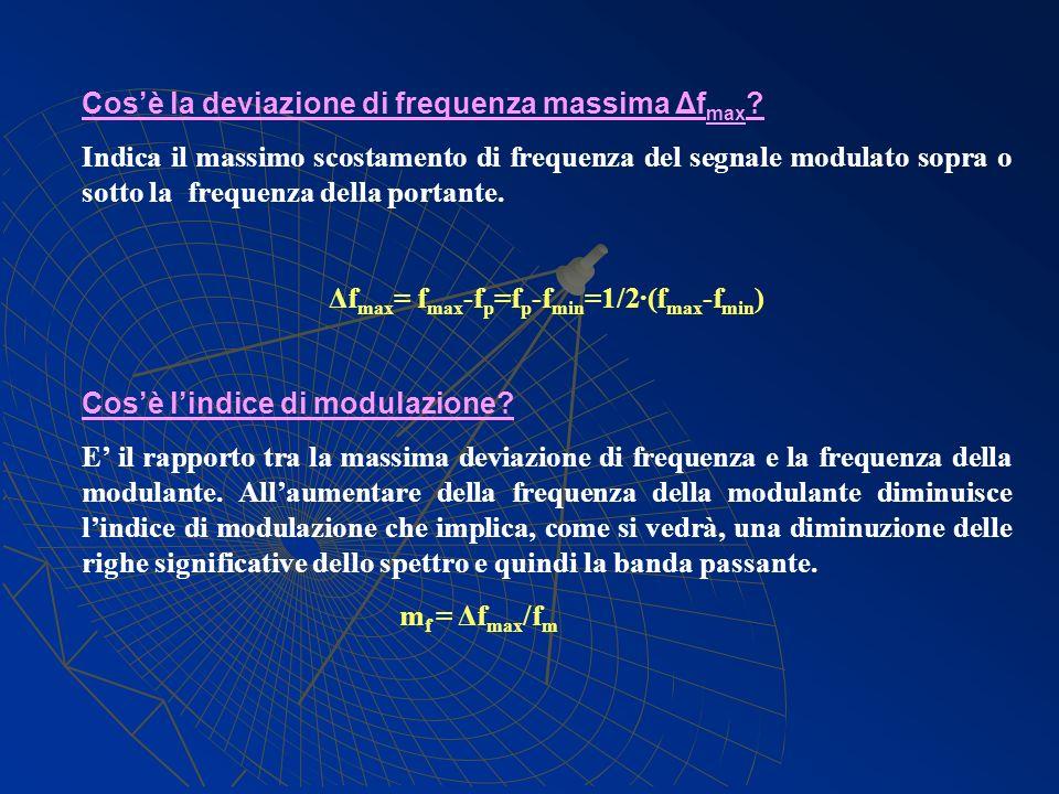 Δfmax= fmax-fp=fp-fmin=1/2·(fmax-fmin)