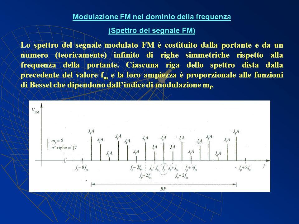 Modulazione FM nel dominio della frequenza (Spettro del segnale FM)