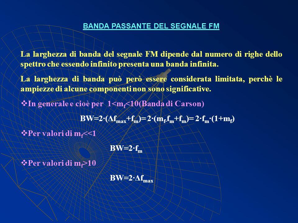 BANDA PASSANTE DEL SEGNALE FM