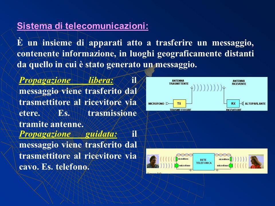 Sistema di telecomunicazioni: