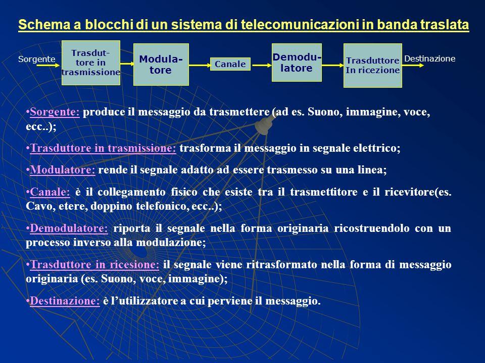 Schema a blocchi di un sistema di telecomunicazioni in banda traslata