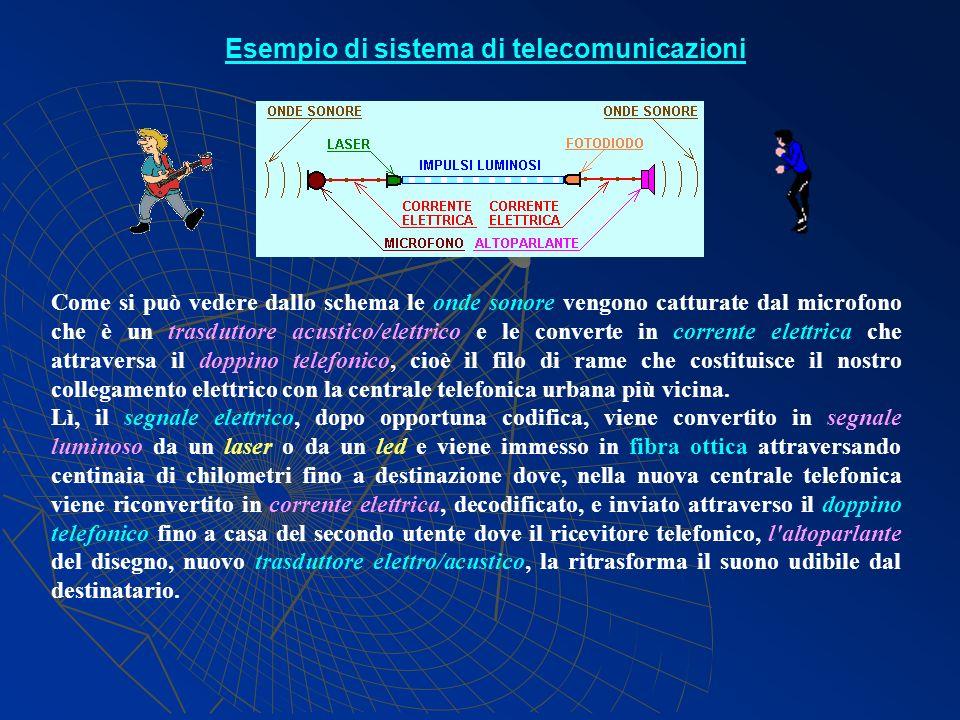 Esempio di sistema di telecomunicazioni