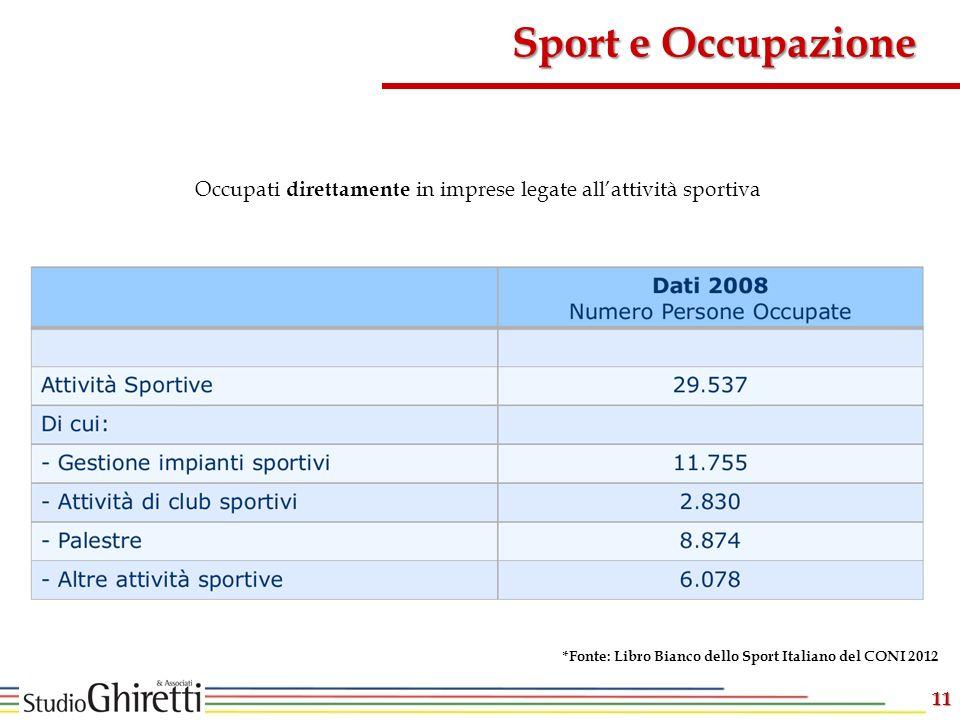 Occupati direttamente in imprese legate all'attività sportiva
