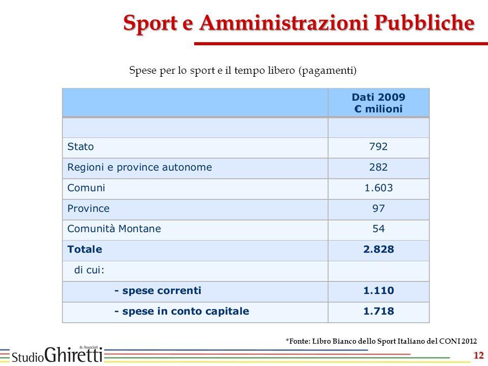 Spese per lo sport e il tempo libero (pagamenti)