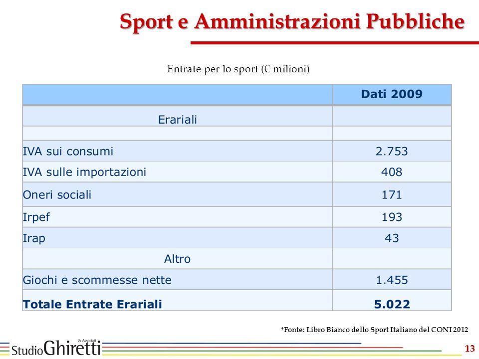 Entrate per lo sport (€ milioni)