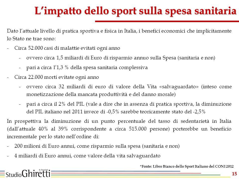 L'impatto dello sport sulla spesa sanitaria