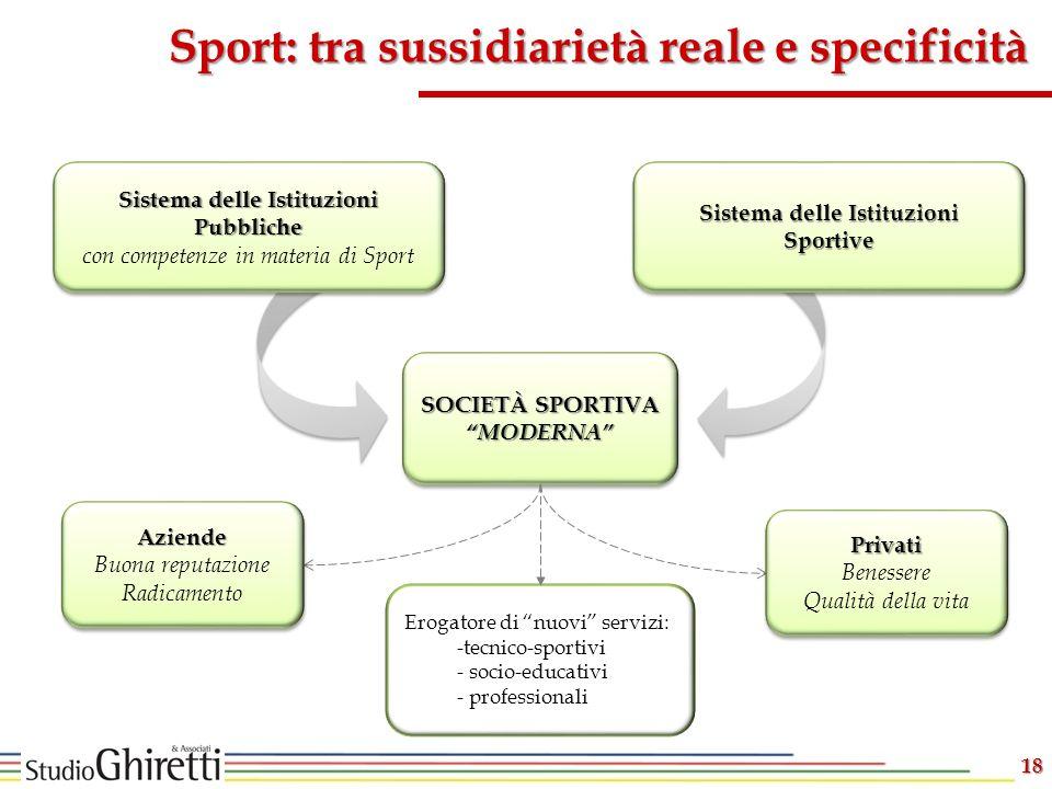 Sistema delle Istituzioni Pubbliche Sistema delle Istituzioni Sportive