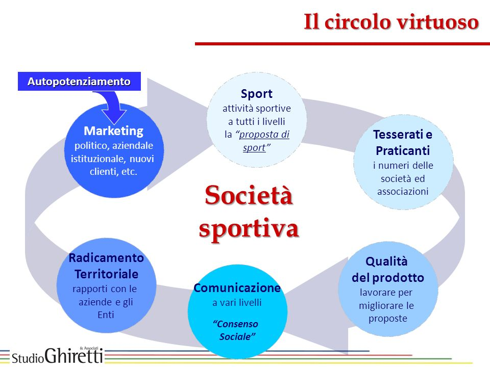 Società sportiva Il circolo virtuoso Sport Marketing Tesserati e