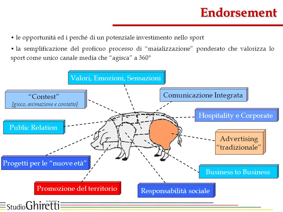 Endorsement Valori, Emozioni, Sensazioni Comunicazione Integrata
