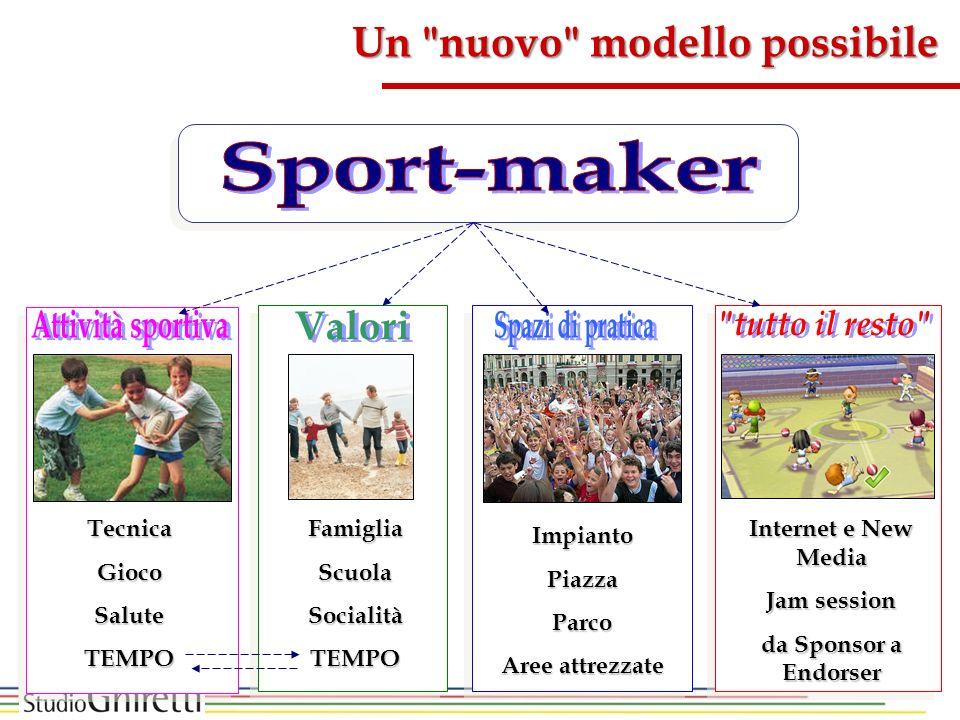 Sport-maker Attività sportiva Valori Spazi di pratica tutto il resto