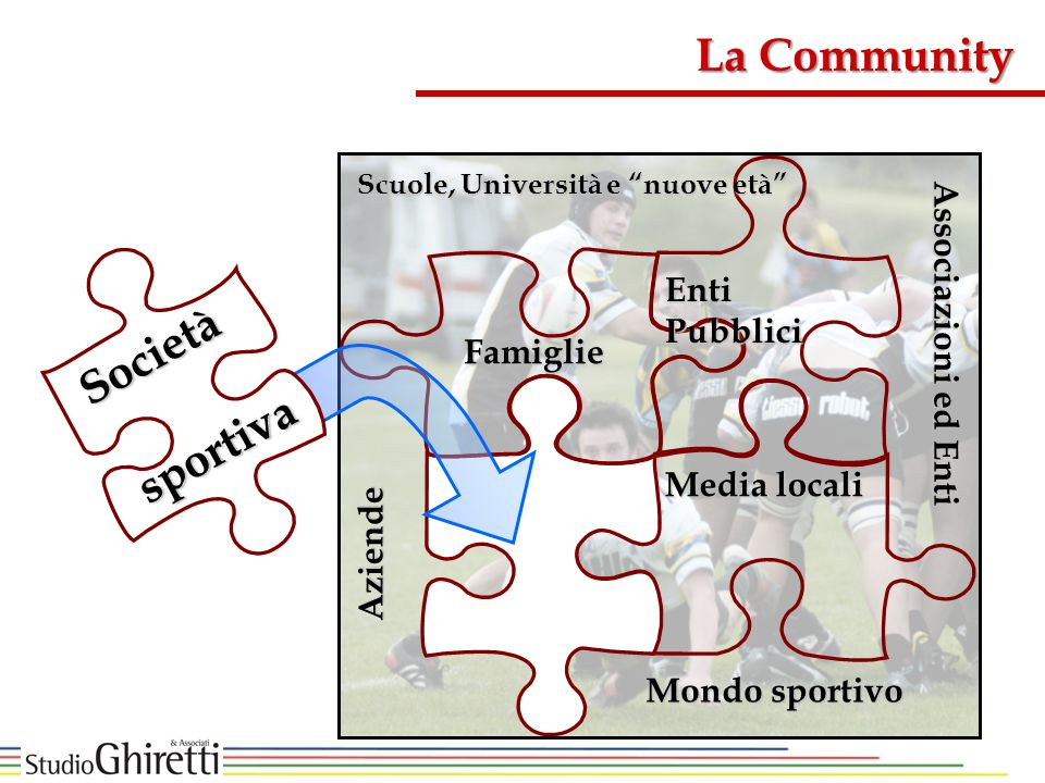 La Community Società Associazioni ed Enti Enti Pubblici Famiglie