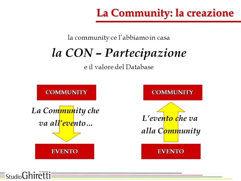 la CON – Partecipazione