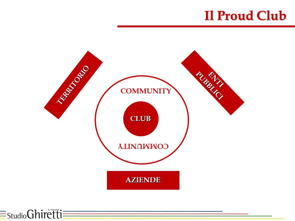 Il Proud Club ENTI PUBBLICI TERRITORIO COMMUNITY CLUB COMMUNITY