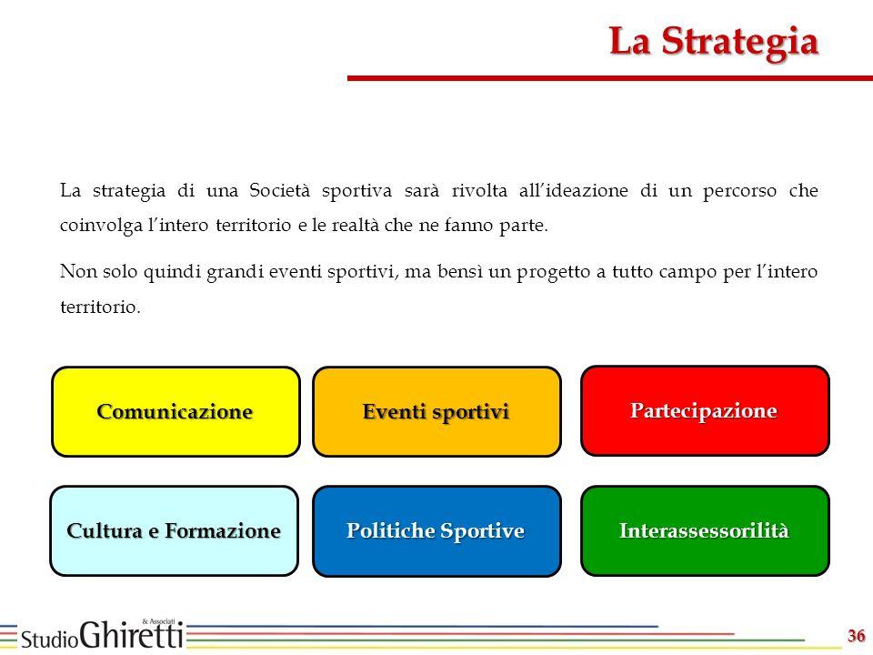 La Strategia Comunicazione Eventi sportivi Partecipazione