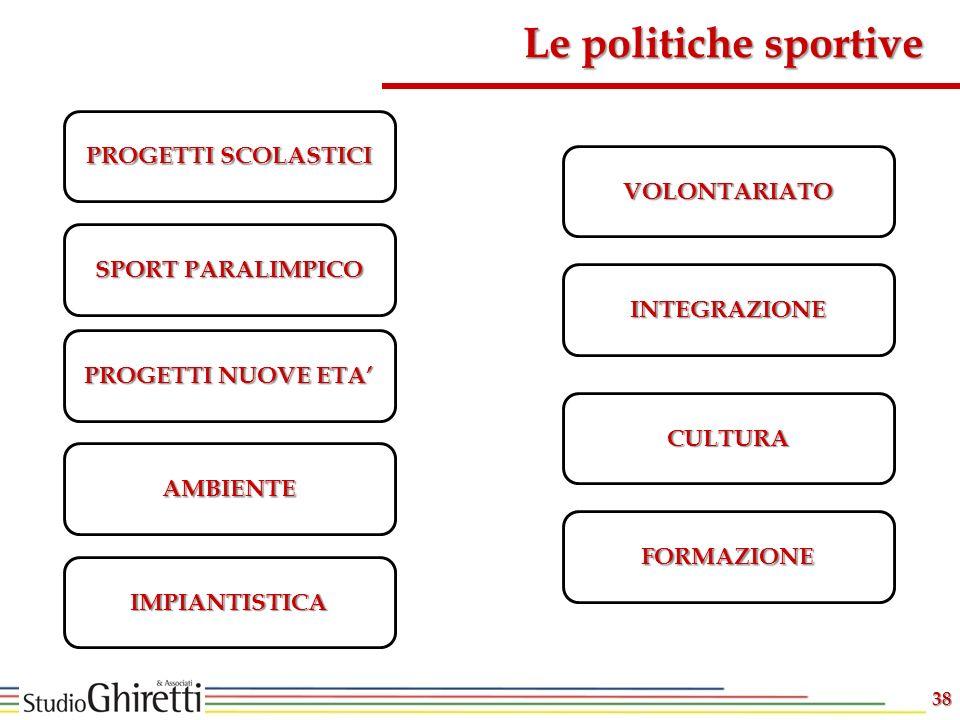 Le politiche sportive PROGETTI SCOLASTICI VOLONTARIATO