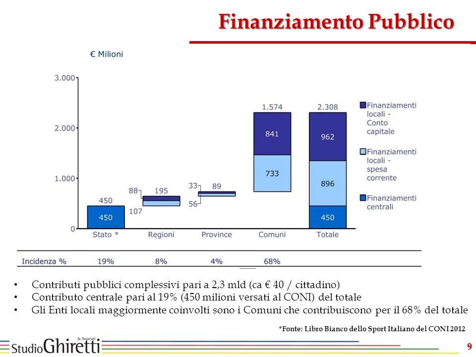 Finanziamento Pubblico