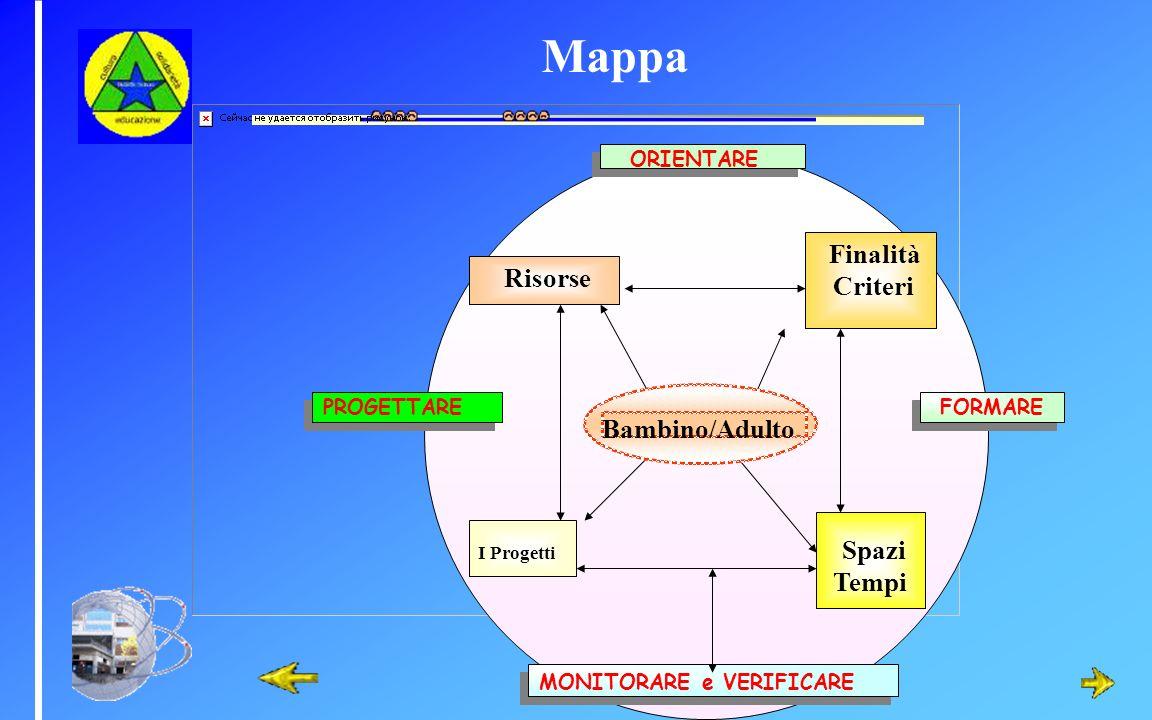 Mappa Criteri Risorse Bambino/Adulto Spazi Tempi ORIENTARE PROGETTARE