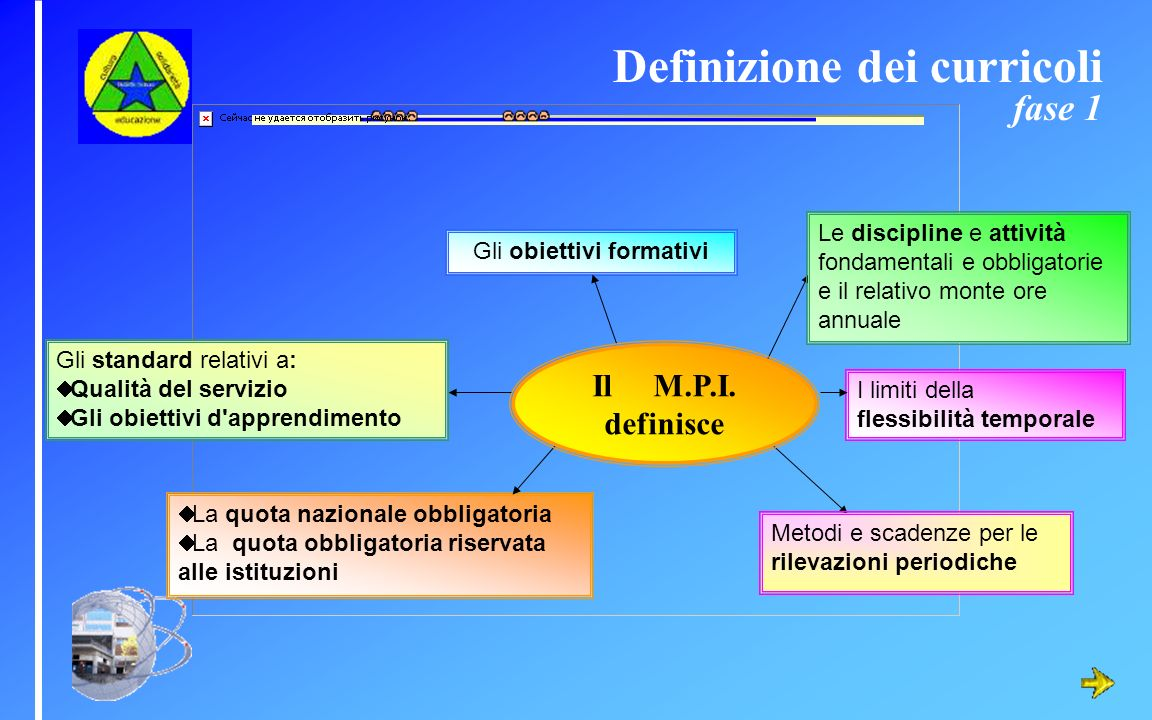 Definizione dei curricoli fase 1