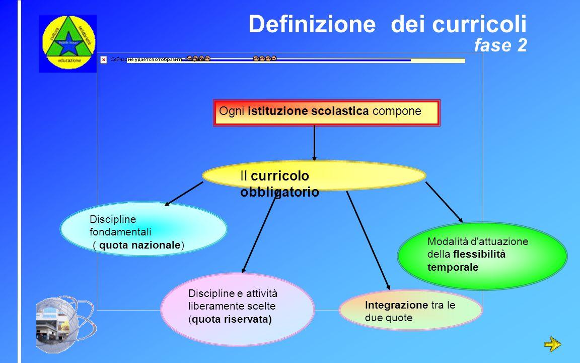 Definizione dei curricoli fase 2