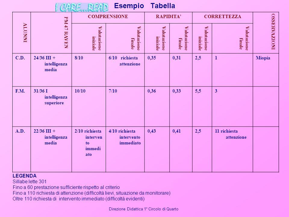 Esempio Tabella ALUNNI PM 47 RAVEN COMPRENSIONE RAPIDITA' CORRETTEZZA