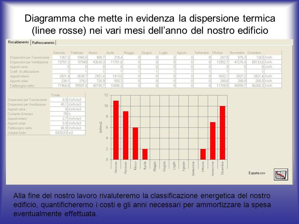 Diagramma che mette in evidenza la dispersione termica (linee rosse) nei vari mesi dell'anno del nostro edificio