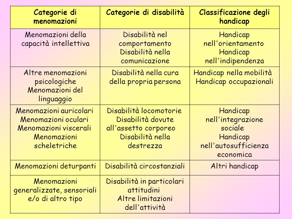 Categorie di menomazioni Categorie di disabilità