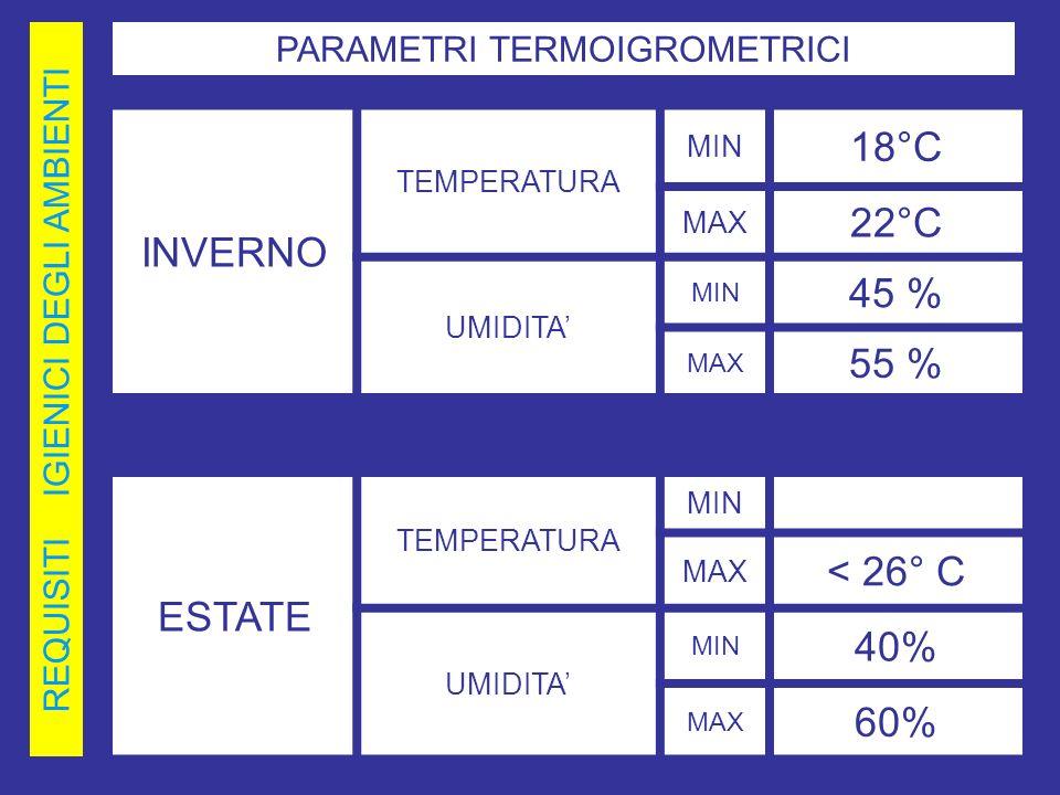INVERNO 18°C 22°C 45 % 55 % ESTATE < 26° C 40% 60%