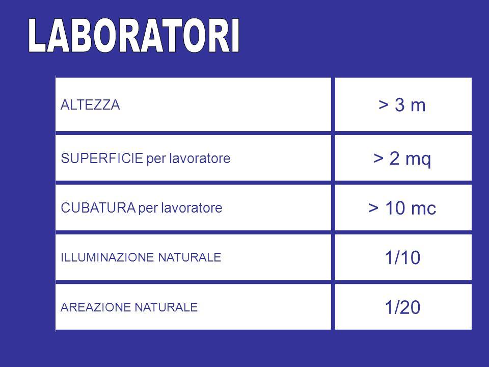 LABORATORI > 3 m > 2 mq > 10 mc 1/10 1/20 ALTEZZA