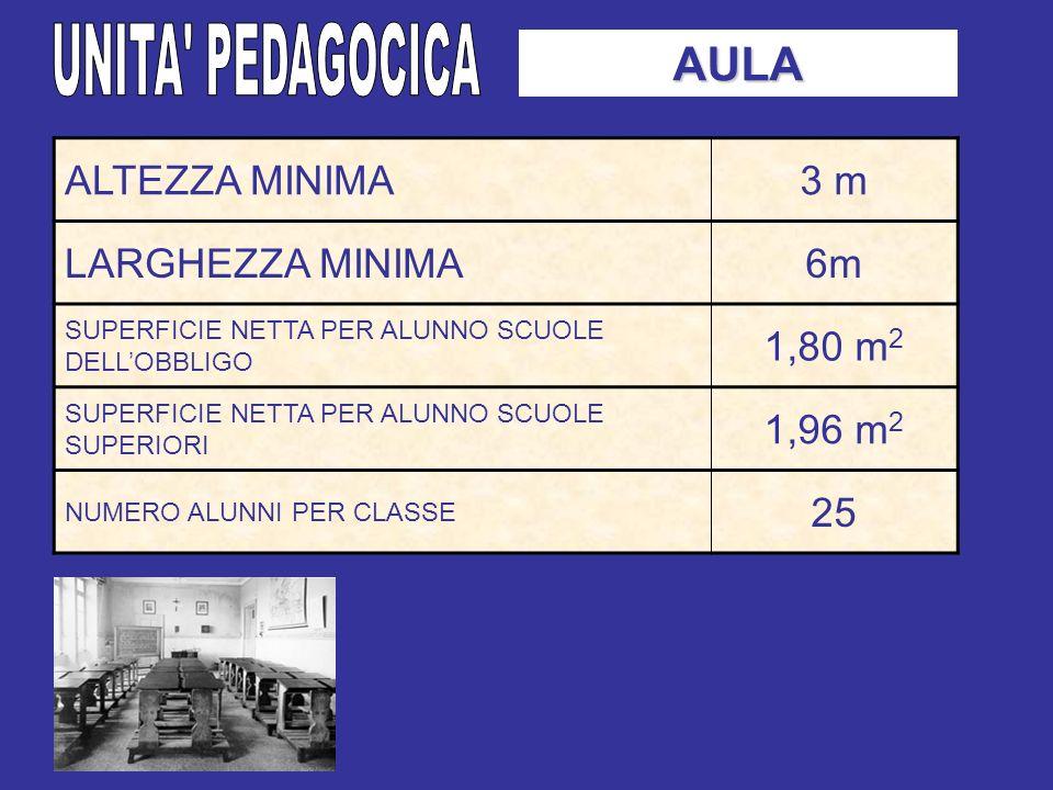 UNITA PEDAGOCICA AULA ALTEZZA MINIMA 3 m LARGHEZZA MINIMA 6m 1,80 m2