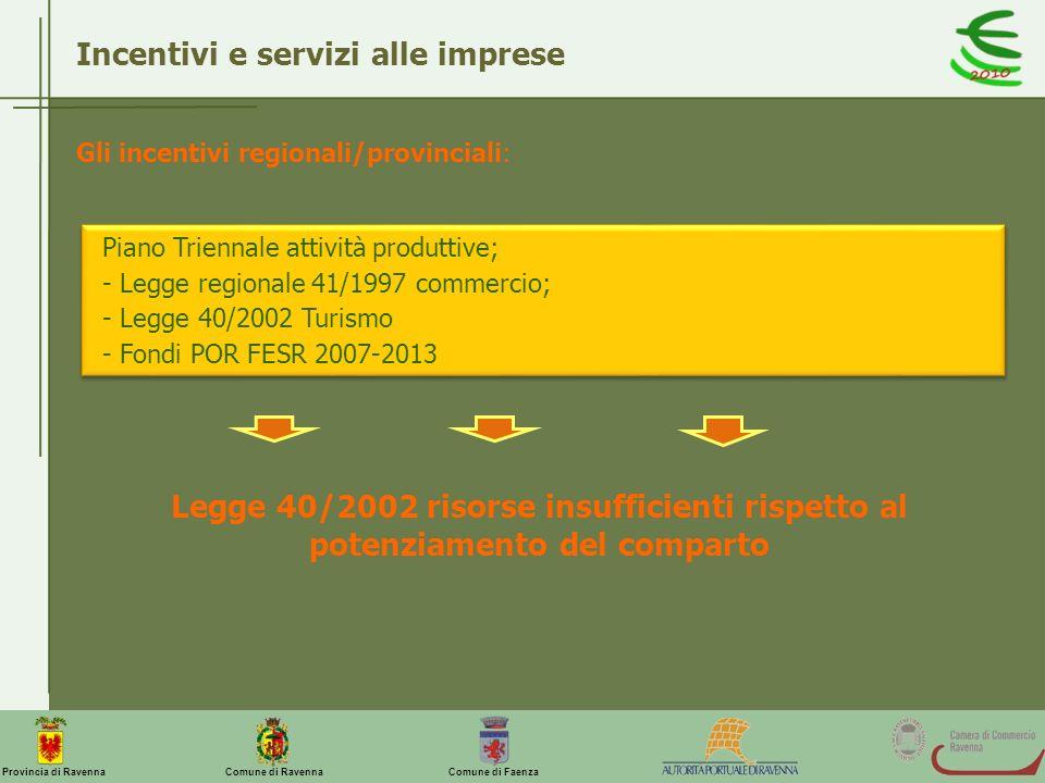 Incentivi e servizi alle imprese