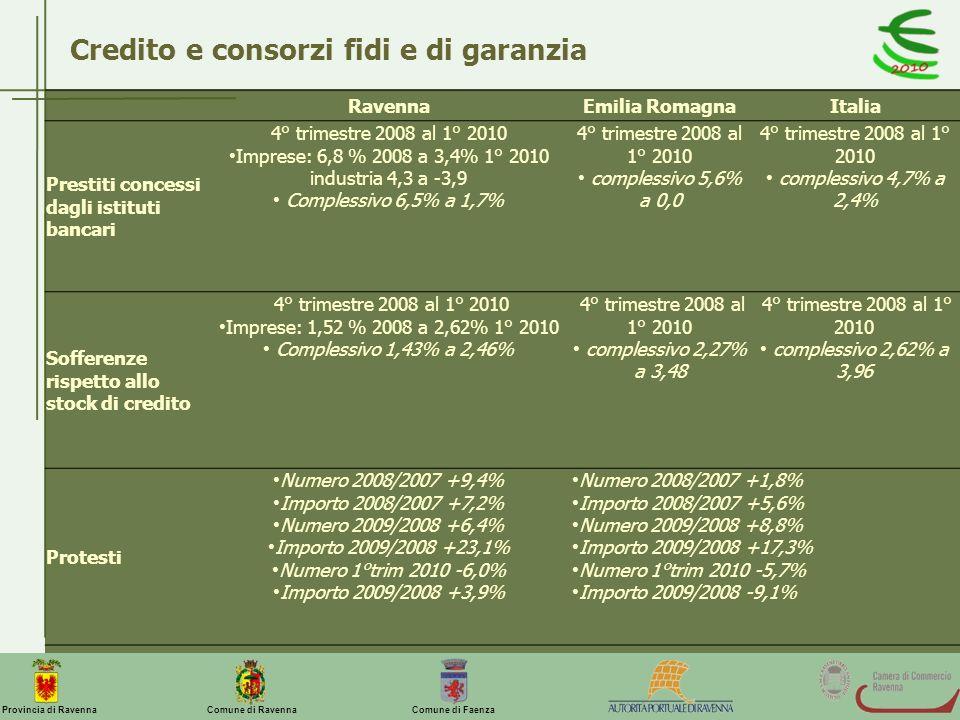 Imprese: 6,8 % 2008 a 3,4% 1° 2010 industria 4,3 a -3,9