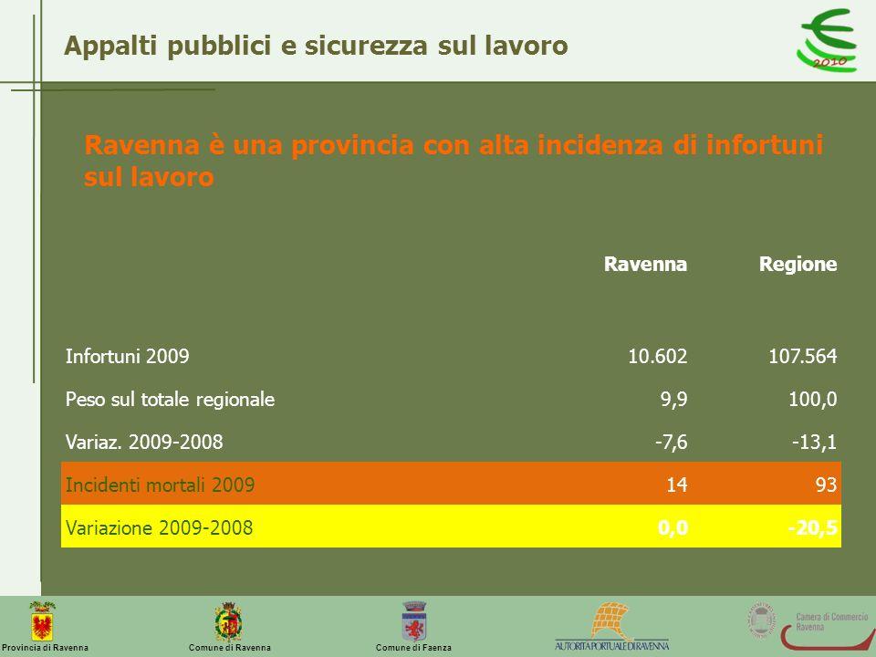 Appalti pubblici e sicurezza sul lavoro