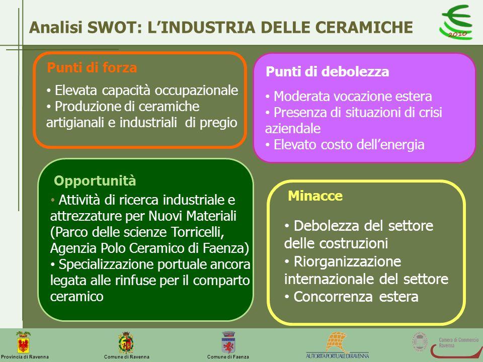 Analisi SWOT: L'INDUSTRIA DELLE CERAMICHE
