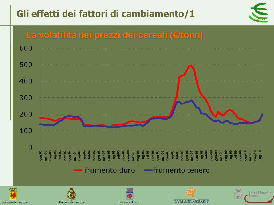 La volatilità nei prezzi dei cereali (€/tonn)