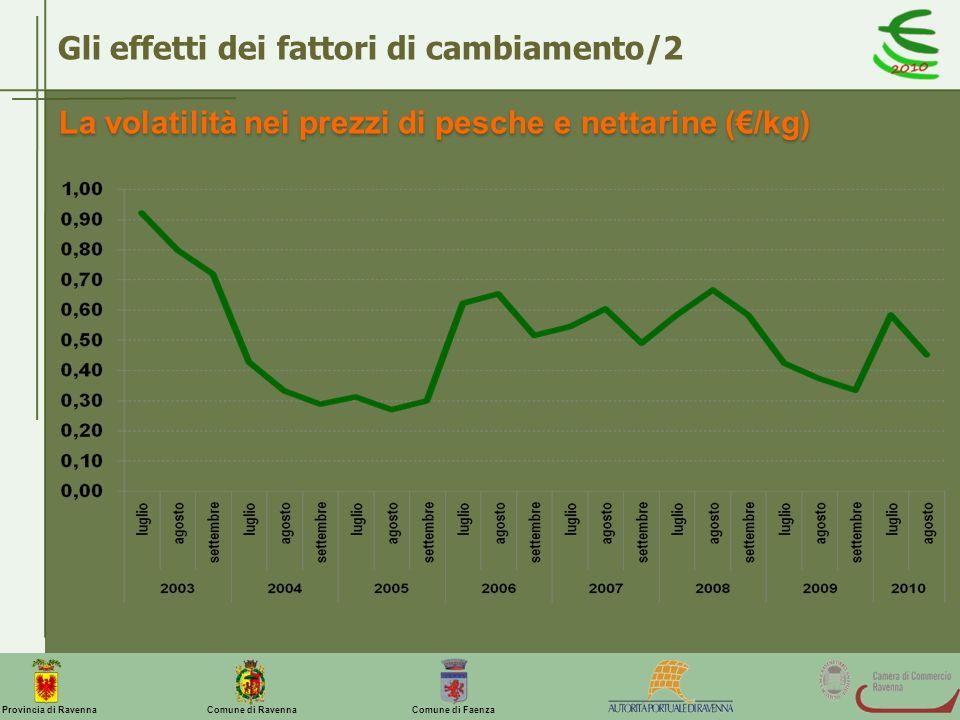 La volatilità nei prezzi di pesche e nettarine (€/kg)