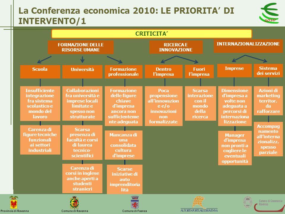 La Conferenza economica 2010: LE PRIORITA' DI INTERVENTO/1
