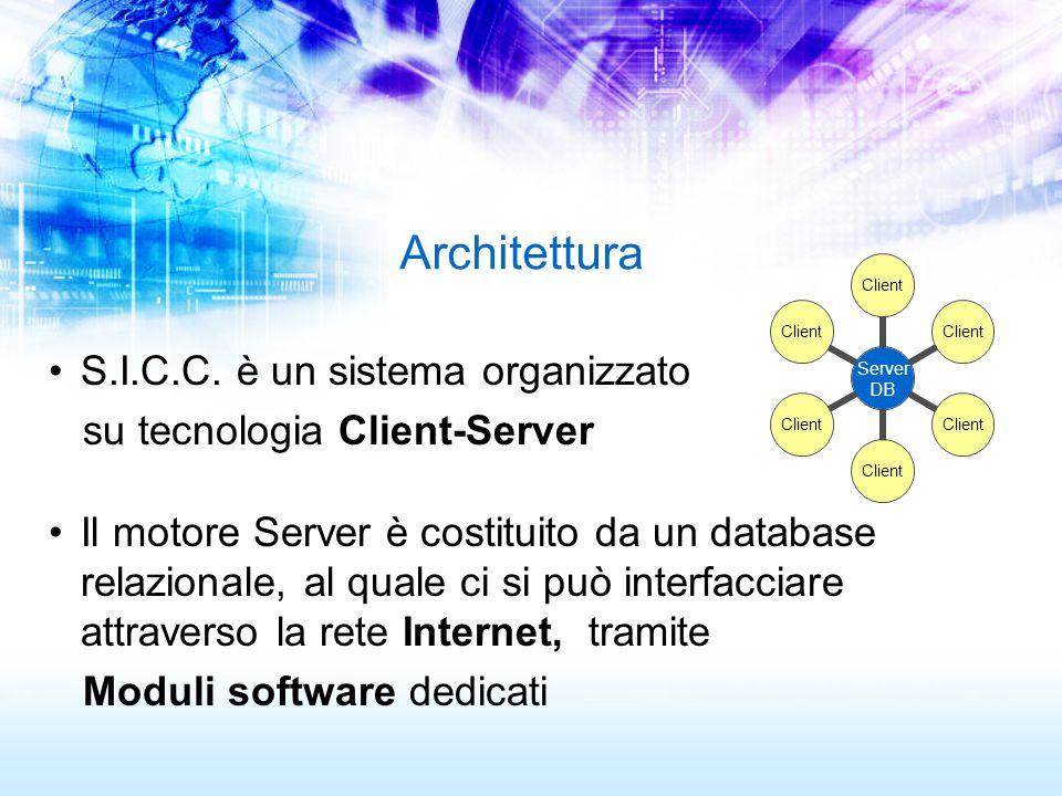 Architettura S.I.C.C. è un sistema organizzato