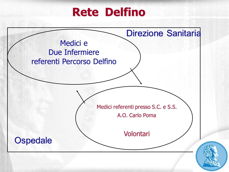 Rete Delfino Direzione Sanitaria Ospedale Medici e Due Infermiere