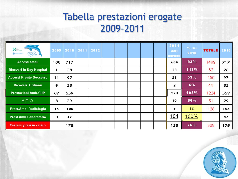 Tabella prestazioni erogate 2009-2011
