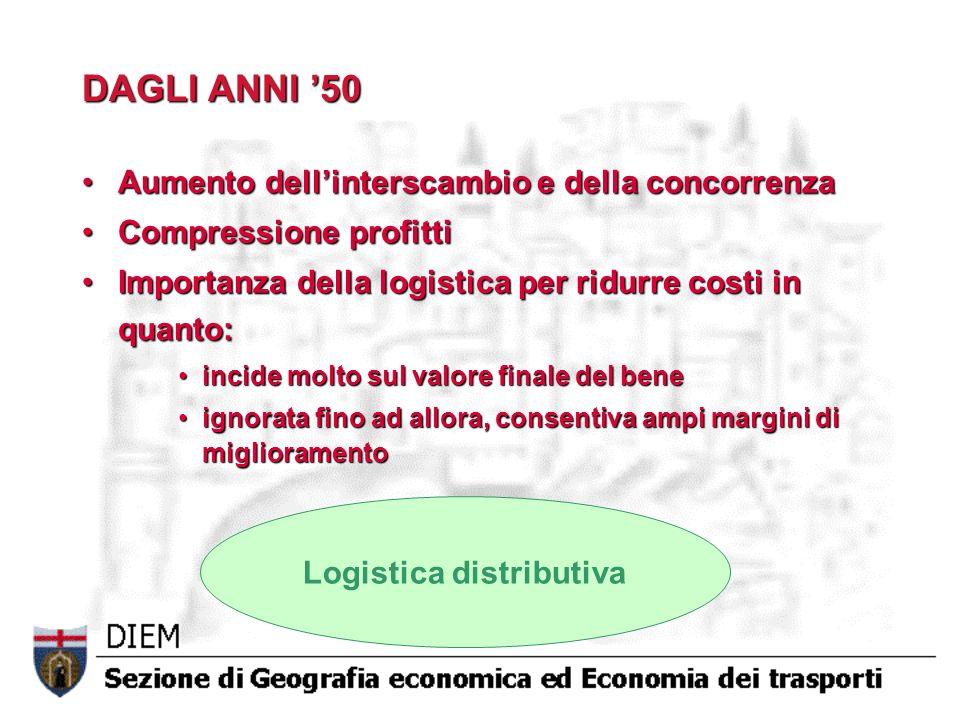 Logistica distributiva