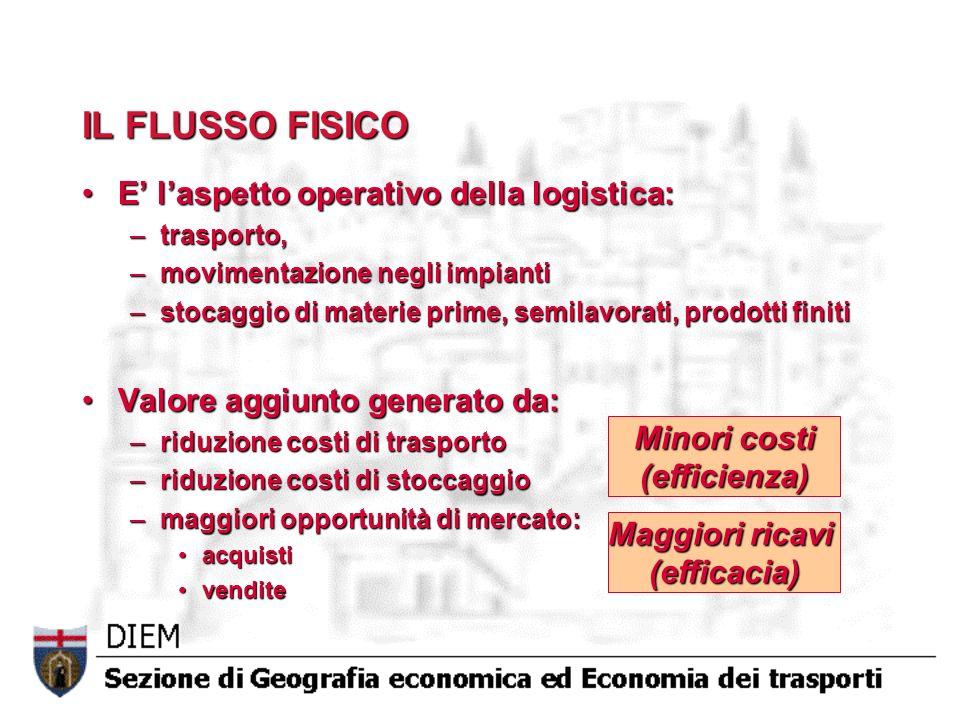 IL FLUSSO FISICO E' l'aspetto operativo della logistica: